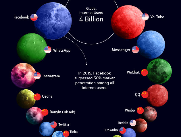 This colorful graphic puts the social-media universe in eye-catching perspective