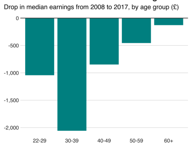 Workers are £800 a year poorer post-crisis