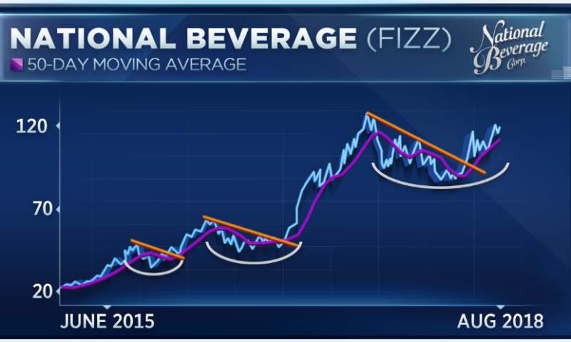 As beverage wars heat up, market watchers place bets on the winner