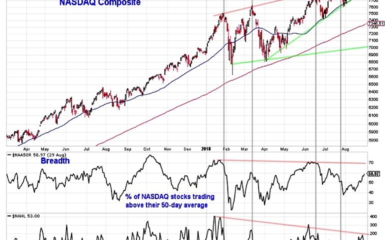 U.S. Equities Market Outlook: Where's The Oomph For Stocks?