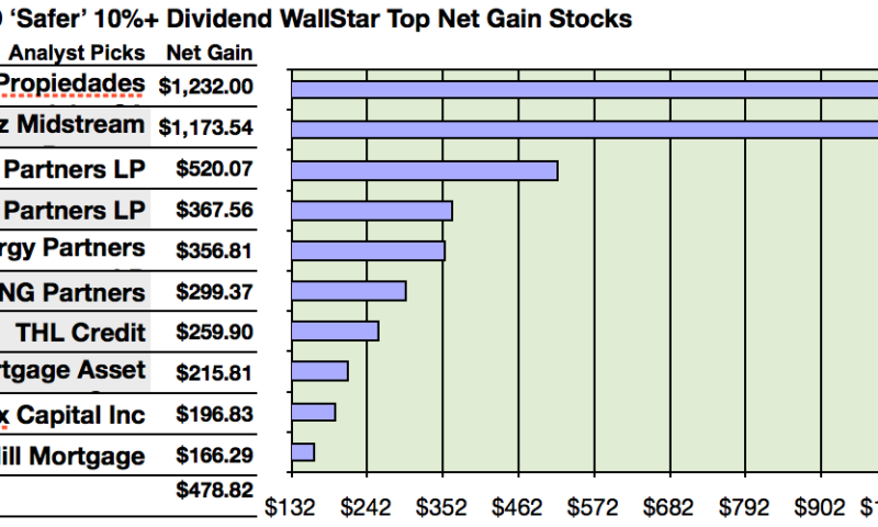 36% To 123% October Gains Targeted From 'Safer' Dividend 10%+ Yield Equities