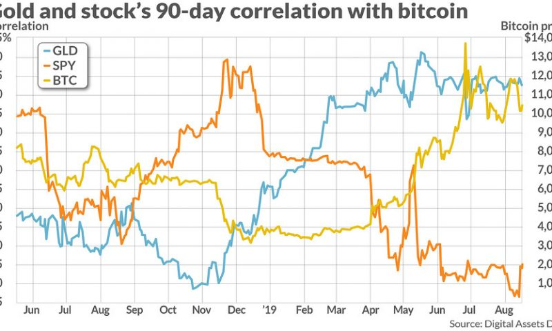 Here's what bitcoin's relationship with the stock market and gold looks like over the past 90 days