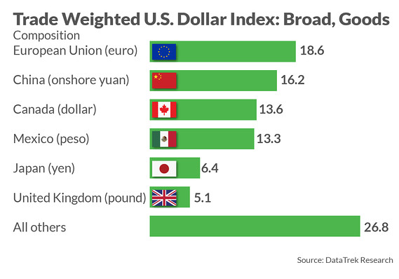 Why a strong dollar could be a warning sign in this market